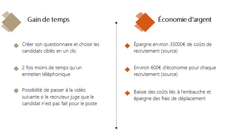 les avantages de l'entretien vidéo différé : gain de temps et économies d'argent