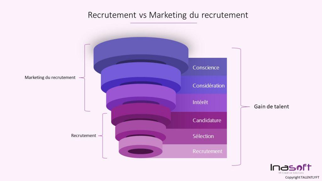 recrutement marketing vs recrutement innovation rh